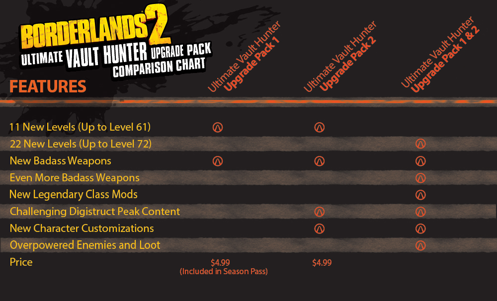 Second Borderlands 2 Level Cap Increase and New