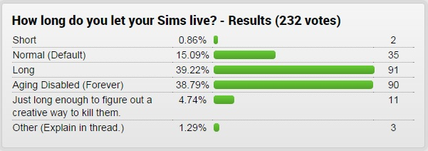 The Sims 4 - GameFAQs Poll